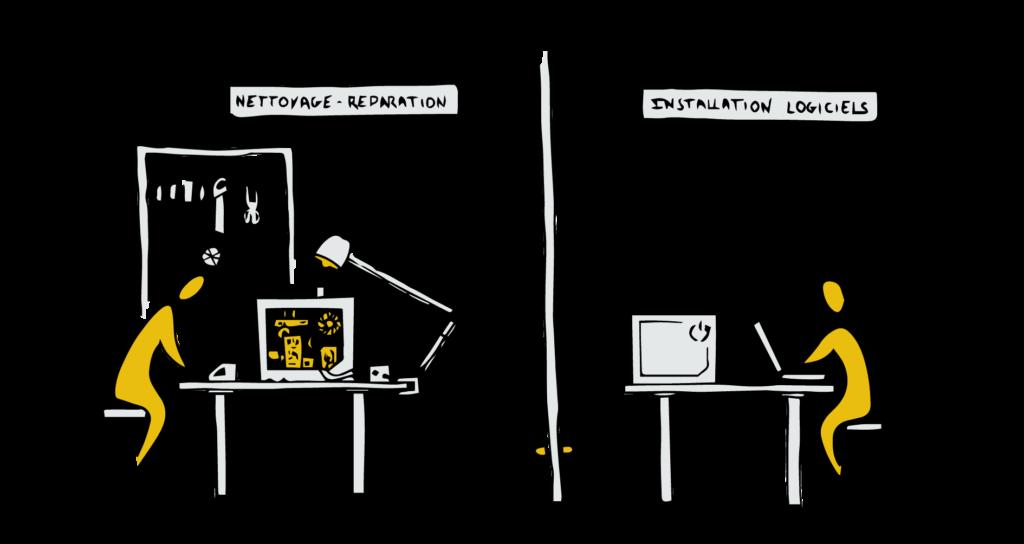 2ème étape: Les ordinateurs usagés sont ensuite reconditionné en vu de leur réemploi. La réparation est matérielle et logicielle.